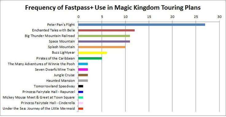 FastPass+ Priorities at the Magic Kingdom