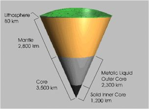 Earth cross-section; earthquake facts