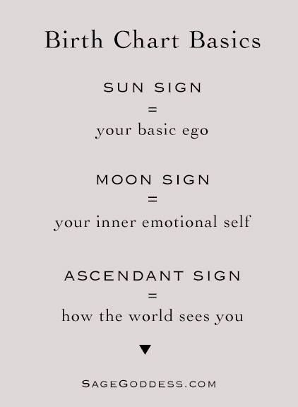 Birth Chart Basics
