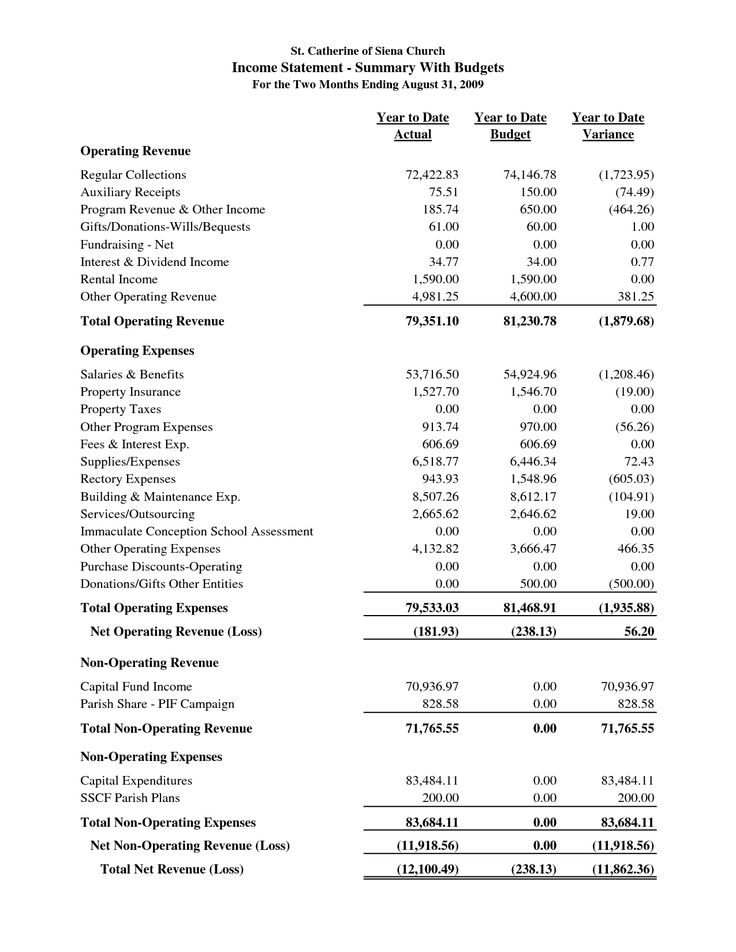sample church financial statement | St. Catherine of Siena Church Income Statement - Summary With Budgets