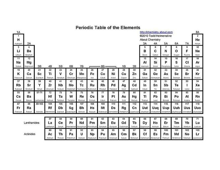56 best science ideas images on Pinterest Science ideas, Chemistry - best of periodic table symbol breakdown