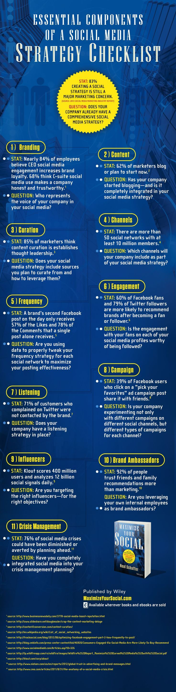 11 Ingredients for a Complete Social Media Strategy Plan #socialmedia #infograpic