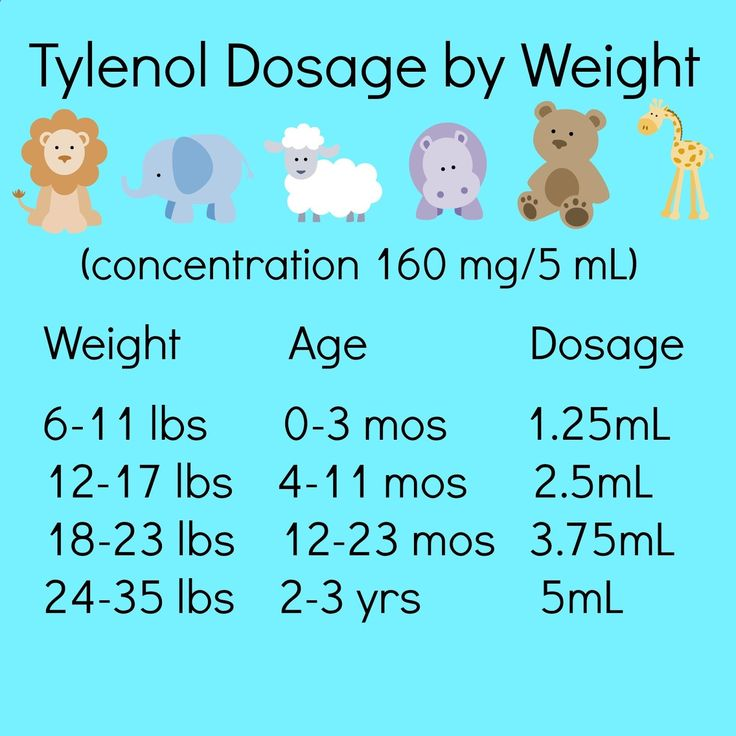 Tips on Survival with a Sick Baby / Tylenol Dosage Chart by Weight / Print this out and keep it with your childrens tylenol!