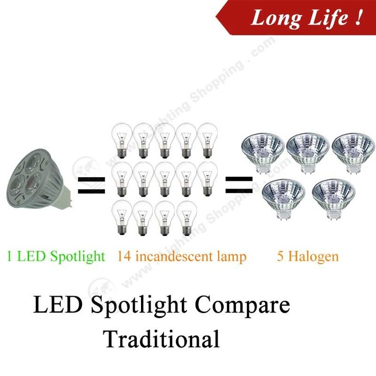 Best Price Led Spotlight, MR16, Low Voltage DC12V, Replaces Traditional Halogen Lamp   LED Light Bulbs