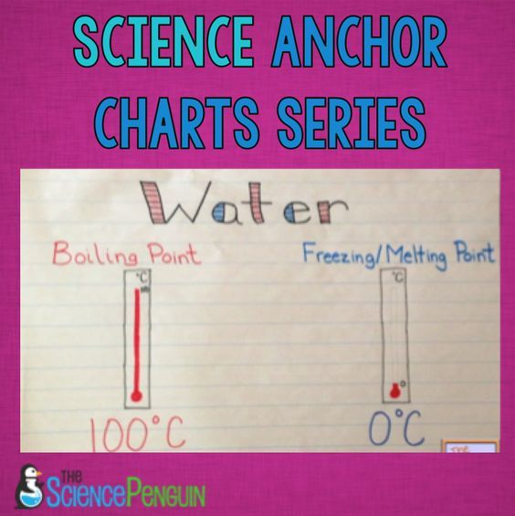 Here are a few more anchor charts for physical science from my science anchor charts series. Electricity Electrical Energy can be converted into light energy, sound energy, and heat energy. Constant Properties of Water The Boiling Point of water is 100 degrees Celsius and the Freezing and Melting Point are 0 degrees Celsius. Refraction Refraction …