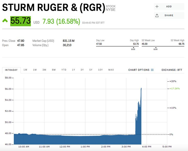 Gun stocks surge following report that the Trump admin wants to make US firearm exports easier (RGR SWHC)
