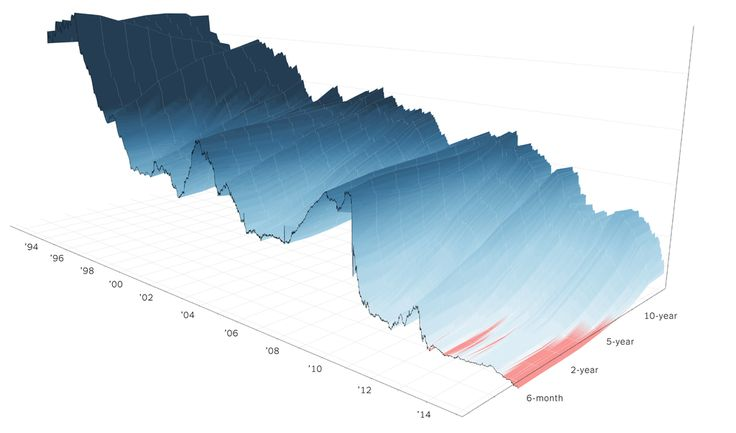 A 3-D View of a Chart That Predicts The Economic Future: The Yield Curve - via http://www.nytimes.com/interactive/2015/03/19/upshot/3d-yield-curve-economic-growth.html?_r=0&abt=0002&abg=0