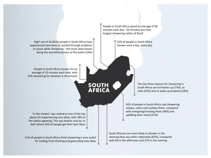 South Africa Shower Snapshot #Shower #Water #Infographic #Graphic