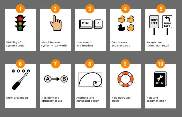 Visual version of Jakob Nielsen's 10 Usability Heuristics for expert reviews. User Experience Principles