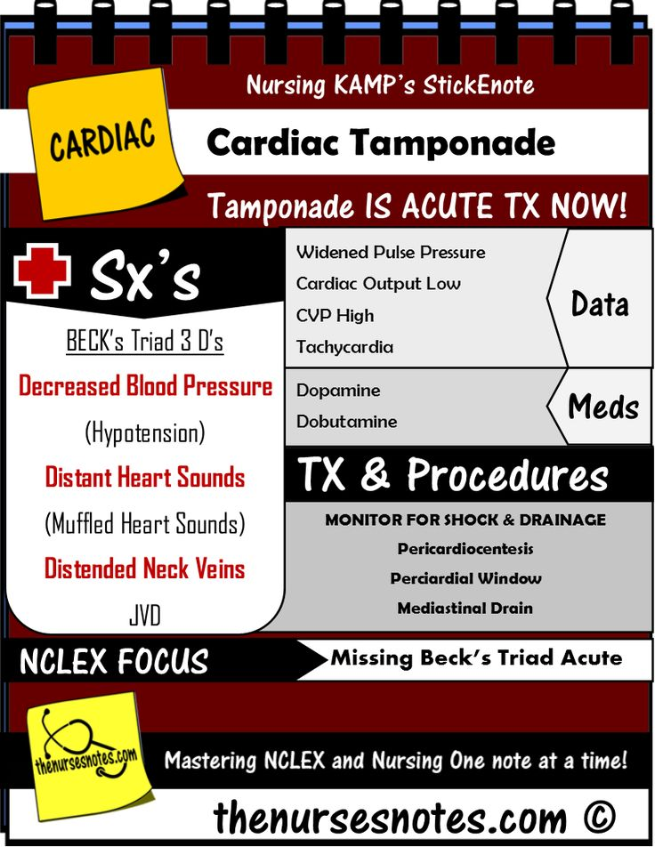 Cardiac Tamponade Becks Triad Complications NCLEX BUN Creatinine Kidney Disease Acute Renal Failue Labs Potassium Hyperkalemia Hypokalemia Hyponatremia Sodium Lab Value Blood Hyponatremia Mnemonic Nursing Student This is a collection of my Acute Book diagram explaining the normals and abnormal Na K Cr Hypomagnesemia BUN Creatinine Addisons Dehydration Study Sheets for Nurses NCLEX Tips Nursing Notes Cheats cardiac tamponade nursing mnemonic