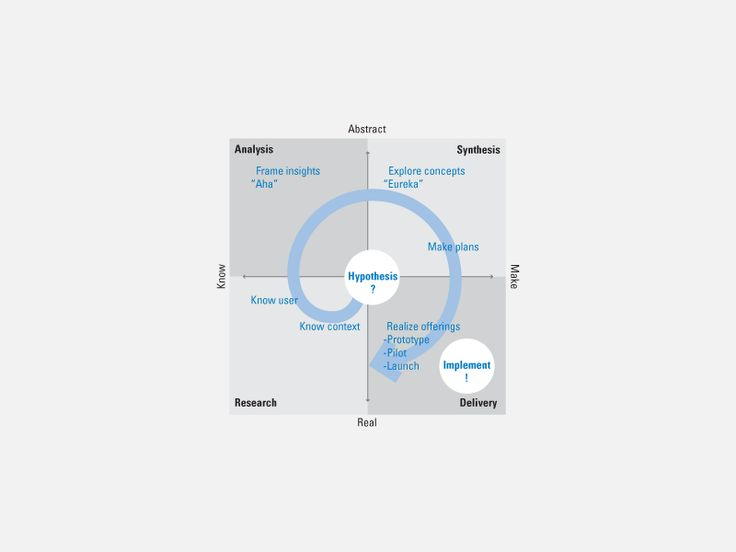 803 best Design Thinking images on Pinterest Design thinking - best of convert api blueprint to swagger