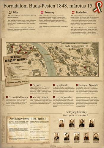 Letölthető 1848-as poszter Tematikus oldal: Forradalom és szabadságharc Forradalmak Európában, a polgári Magyarország születése, hallgass bele a 12 pontba, forradalmi divat, Pest-Buda kiépülése, 1848-as teszt. Szabadságharc hadjáratai, tananyagok, képgyűjtemények, animációk. A honvéd lovasság