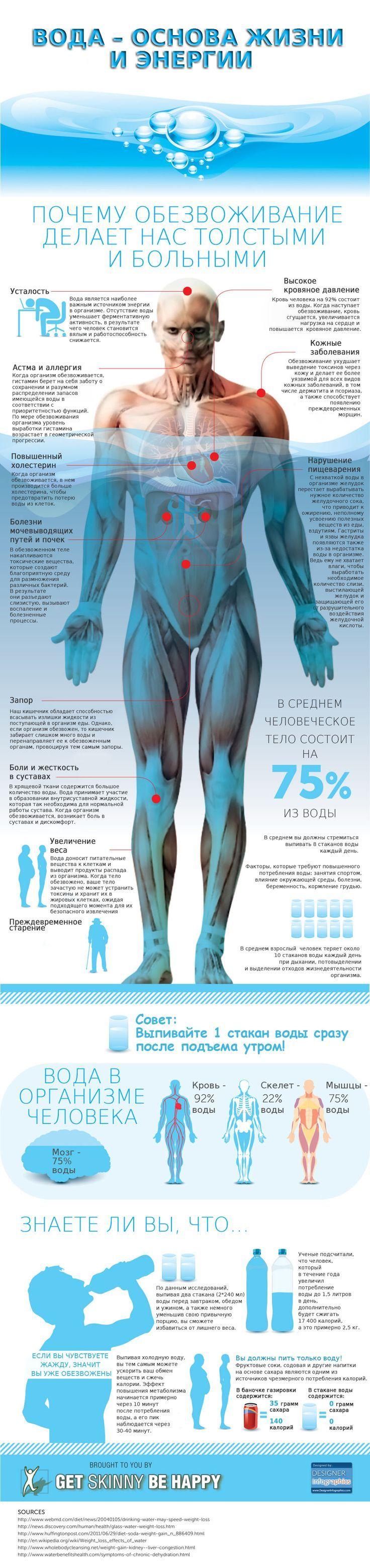 Вода http://lifehacker.ru/2013/11/14/infografika-zachem-nuzhno-pit-vodu/: