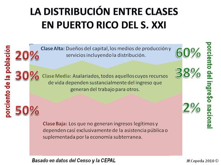 Estratificación Social Puertorriqueña y sus problemas (Clases Sociales) | B. P. T.