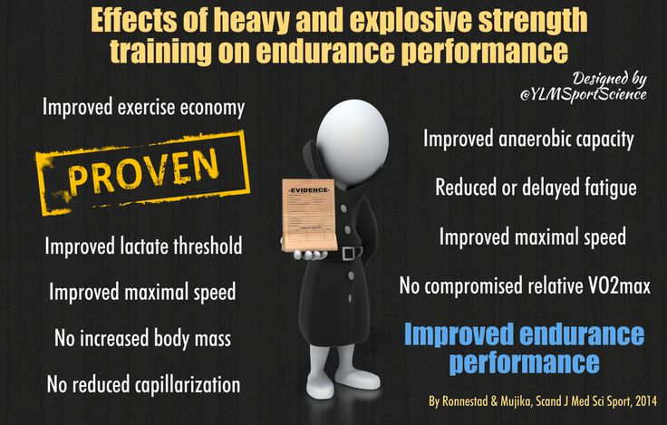 Heavy & explosive strength training = Locomotion economy Lactate threshold Max speed Endurance Perf