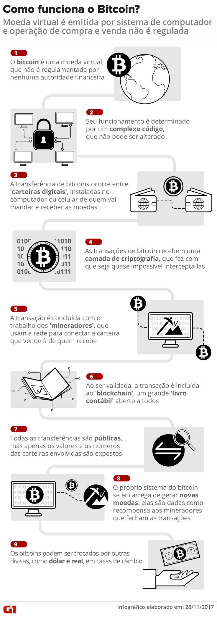 #TimBeta #TimBeta Bitcoin: veja perguntas e respostas sobre a moeda virtual #BetaLab #BetaLab