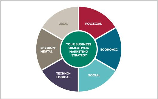 pest analysis s p setia Definition of pest analysis: a type of situation analysis in which political-legal (government stability, spending, taxation), economic (inflation.