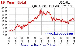 Gold Price Today   Price of Gold Per Ounce   24 Hour Spot Chart   KITCO