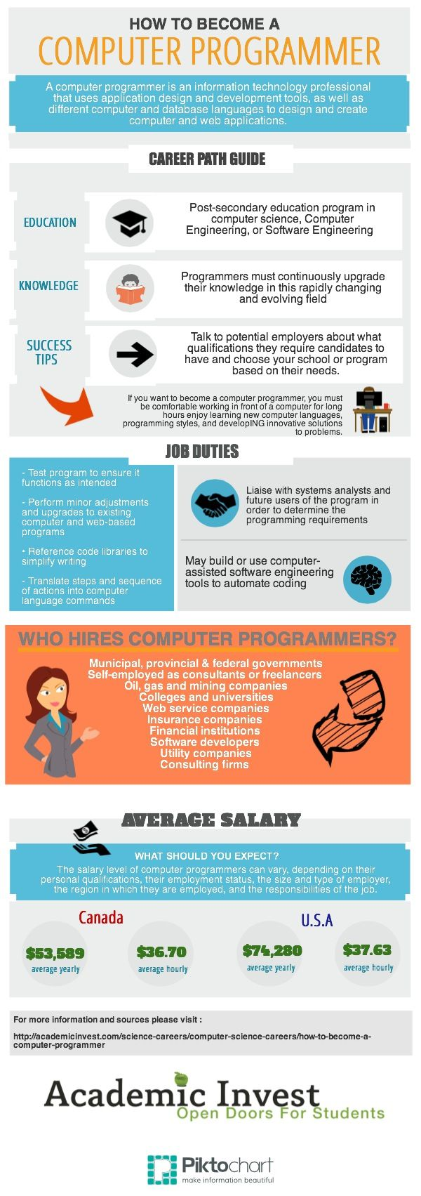 How to Become a Computer Programmer http://academicinvest.com/science-careers/computer-science-careers/how-to-become-a-computer-programmer