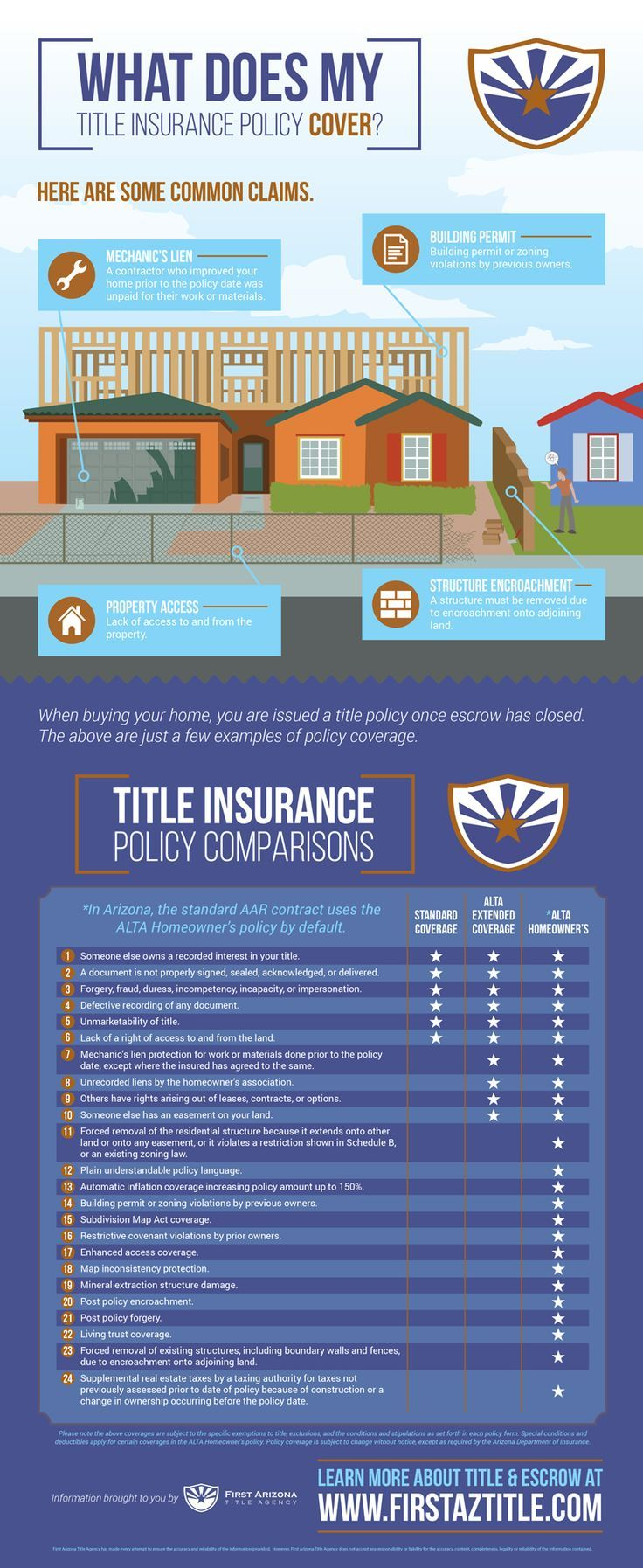 Ever Wonder That Your Title Insurance Covers We Have The Answers