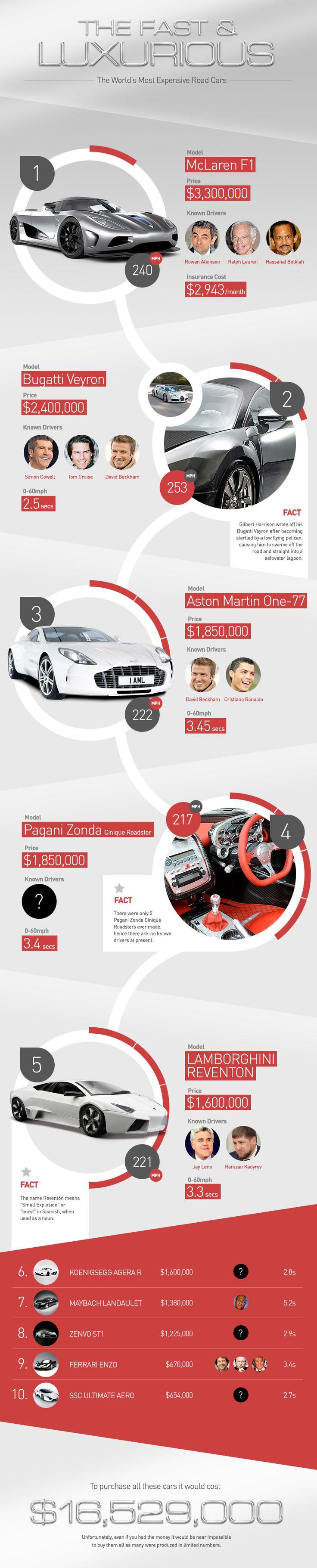 Infografía acerca de los coches más rápidos y lujosos - Lainfografia