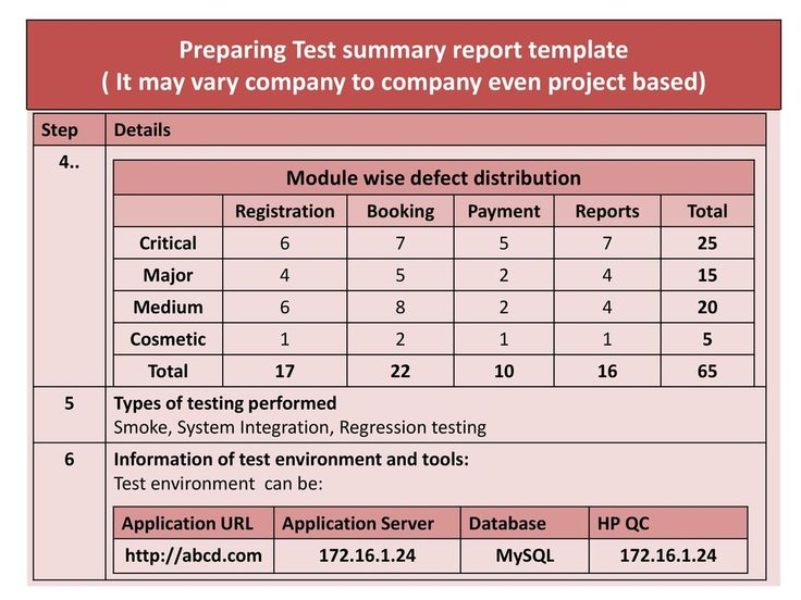 Chapter 4 Test Management Ppt Download Throughout Test Summary Report Template Business Template Id In 2020 Report Template Business Template Book Report Templates