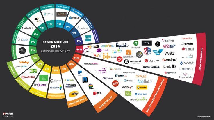 infografika_rynek mobile_dworzynska_beta