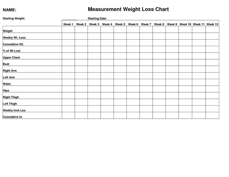 fitness measurement chart