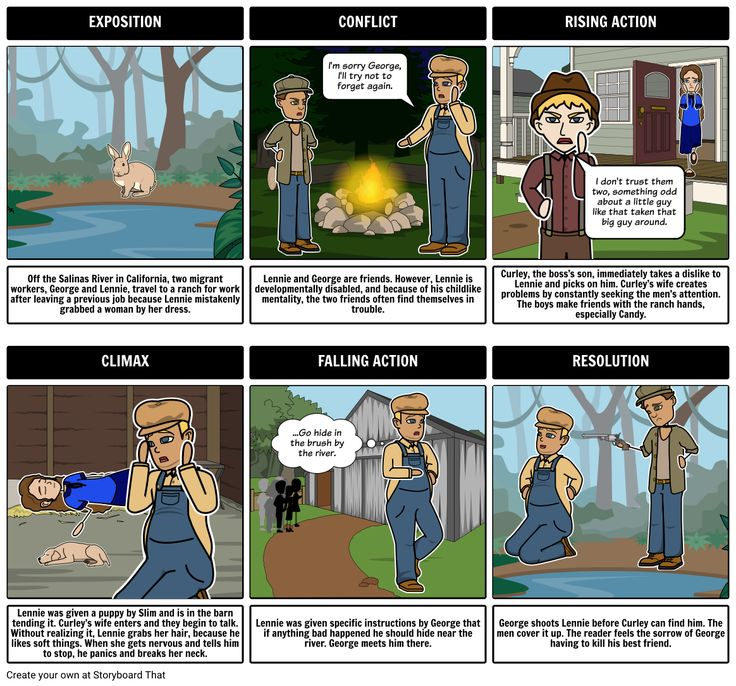 Of Mice and Men Summary & Plot Diagram - Of Mice and Men comic strip EXPOSITION CONFLICT I'm sorry George, I'll try not to forget again. RISING ACTION
