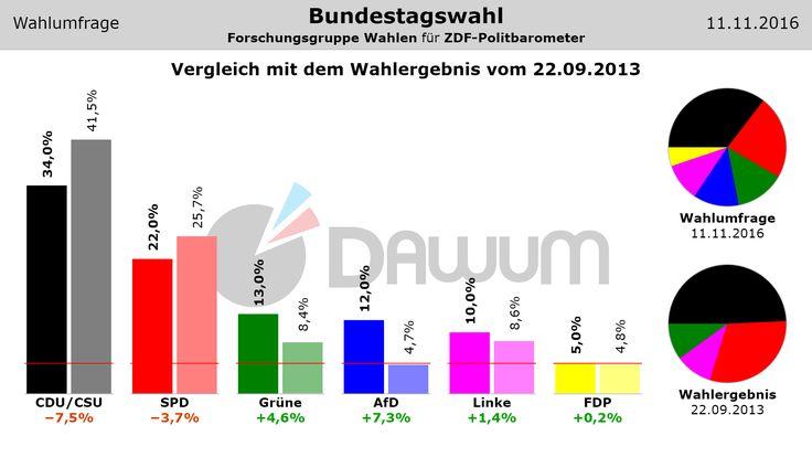 Vergleich Umfrage / Wahlergebnis: Bundestagswahl (#btw) - Forschungsgruppe Wahlen - 11.11.2016