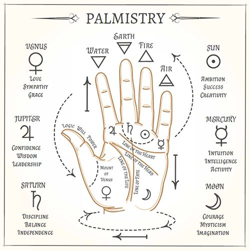 Palm Reading: Indicators of Love in Palmistry | Cafe Astrology .com