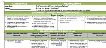 Year 1 Australian Curriculum Forward Planner Pack A3 History - Science - Geography - Mathematics - English all in one bundle! ($32). This is from So You Think You Can Teach. I love how the English planner is also broken down into modes for easy assessment (e.g. Writing / Reading / Speaking & Listening) http://www.teacherspayteachers.com/Product/Year-1-Australian-Curriculum-Forward-Planner-Pack-A3-838470
