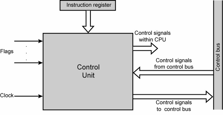 The control unit directs and coordinates most of the operations in the computer. | System Unit | Pinterest | The unit and Control unit