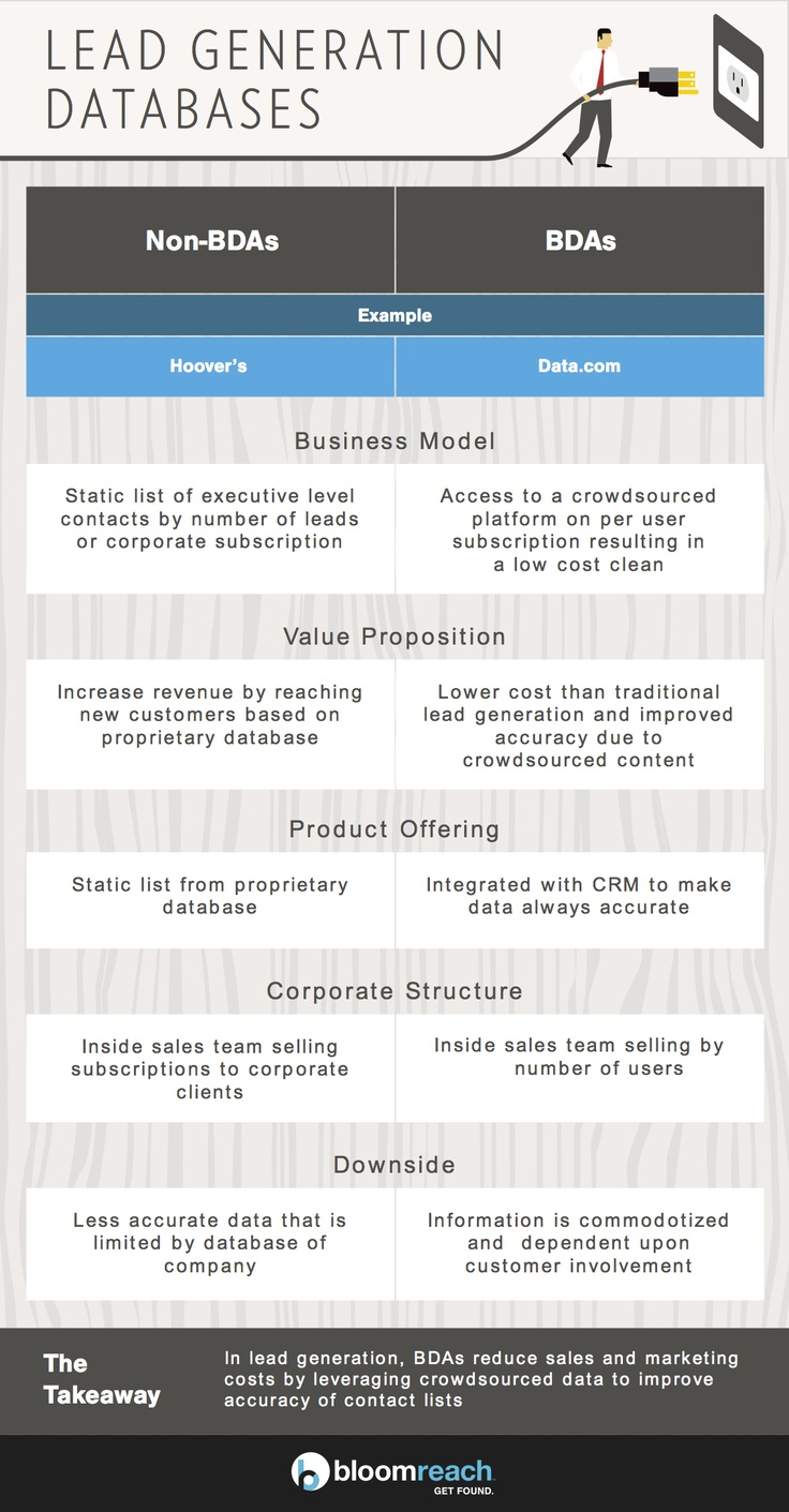 Data.com vs Hoover's: An infographic comparison of lead generation ...
