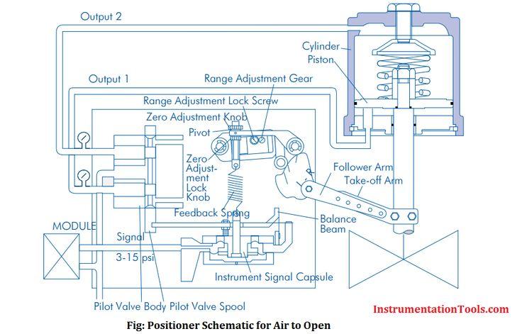 Control valve positioner working principle control