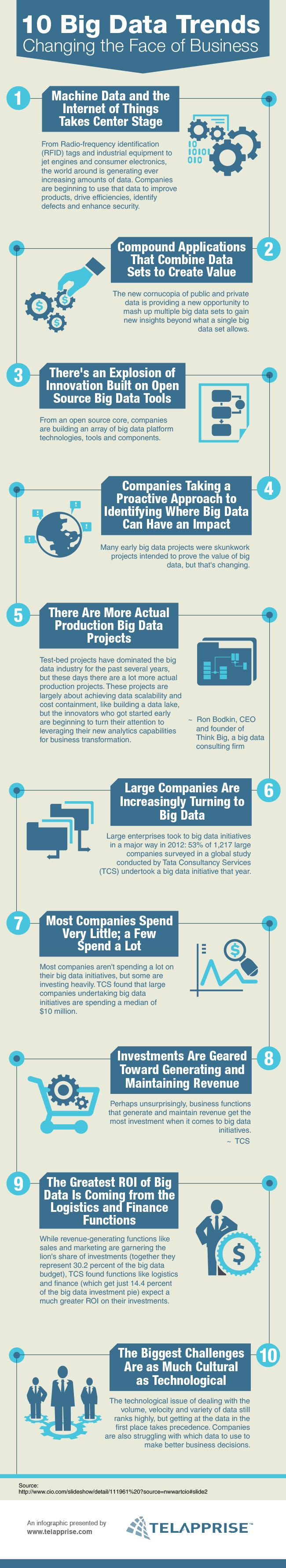 10 Big Data Trends - Changing the Face of Business #bigdata #infographic