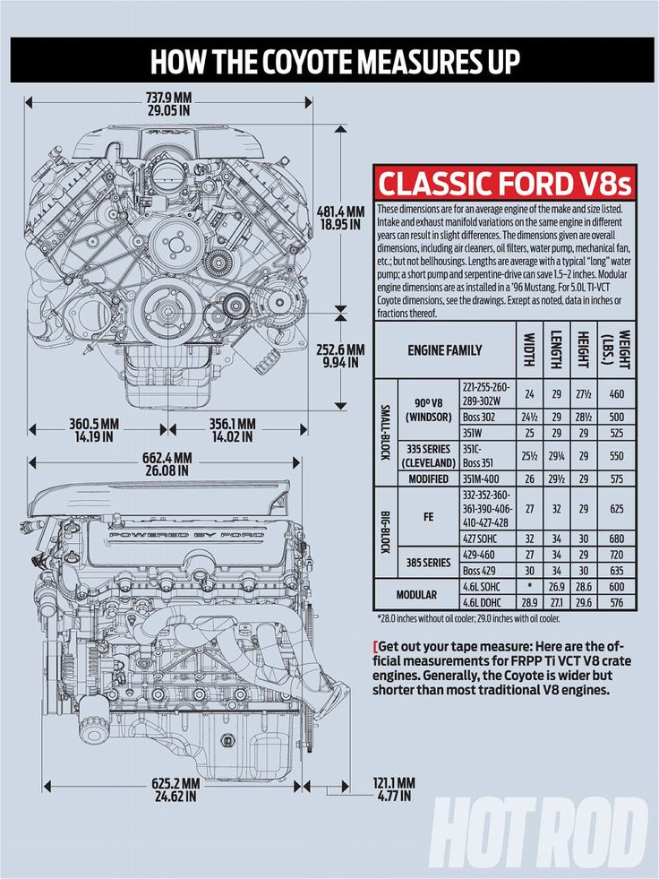 Ford Coyote Engine Swap Guide How The Coyote Measures Up Graph Photo 2