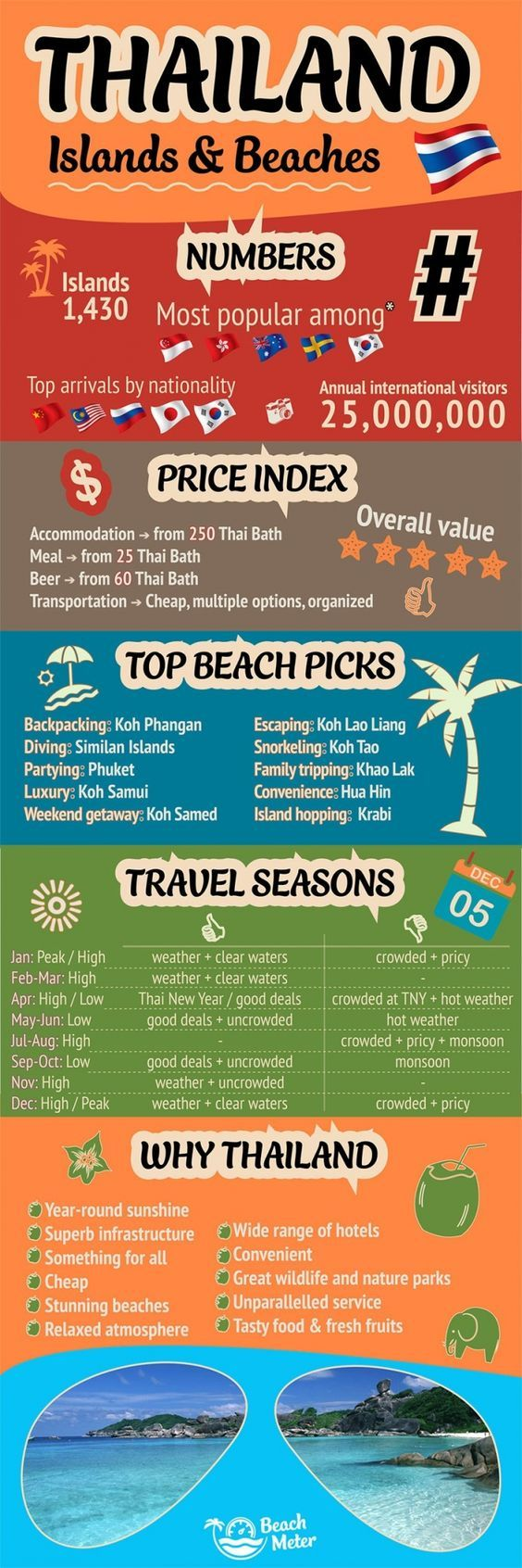 Need #inspiration? That's why and how you should visit #Thailand. #Holiday