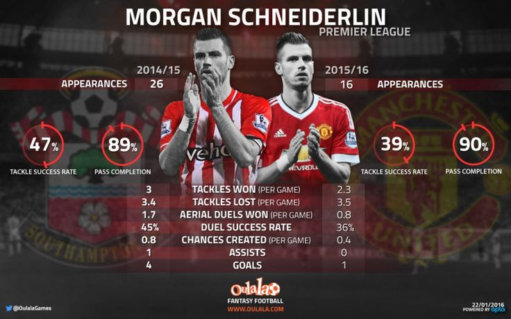 Morgan Schneiderlin Analysis Ahead Of Southampton Showdown | OulalaGames