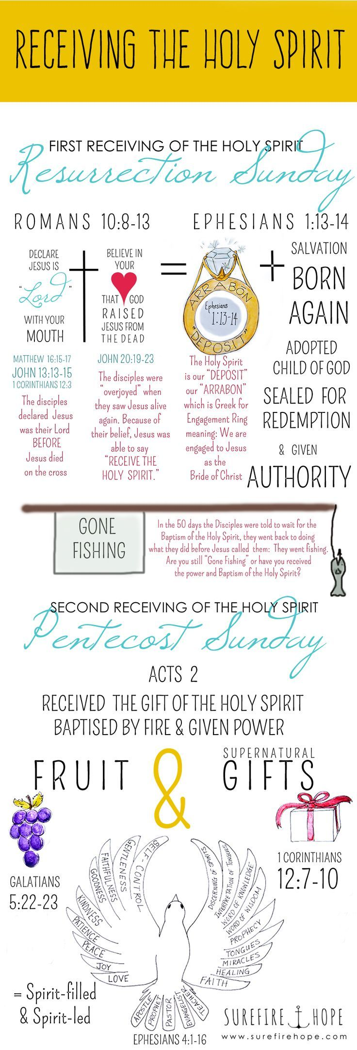 "Receiving the Holy Spirit - Surefire Hope - Bible Study Blog | www.surefirehope.com | Jesus told the disciples to ""Receive the Holy Spirit"" (John 20:19-23) but He also told them wait for the Baptism of the Holy Spirit (Luke 24:49, Acts 1:4-5). So what did they receive when Jesus blew on them Resurrection Sunday, and how is that receiving of the Holy Spirit different than what they were told to wait for? God's Word shows us that there are two distinct receivings of the Holy Spir"