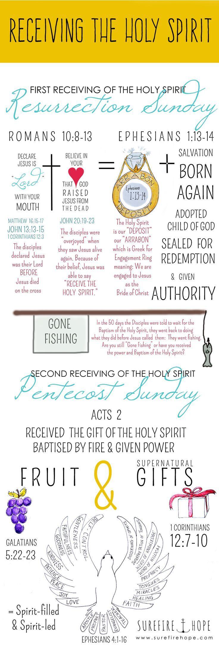 Bible Studies on Holy Spirit - GoBible.org