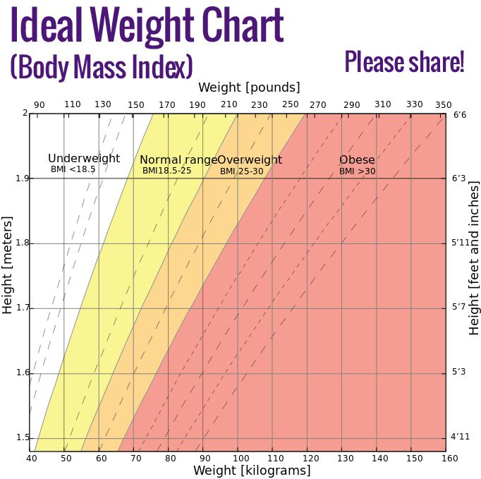 Ideal height and chart adult weight