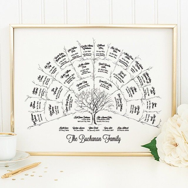 The Perfect Gift!  Custom Framed Family Tree Art.  My parents would actually like this gift!!