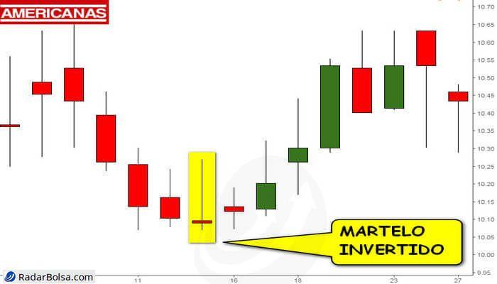 Negociação em volatilidade com cfds