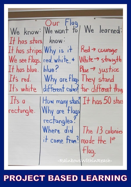 President's Day Project Based Learning Students research the meaning of the flag and it's symbols and reasoning behind those symbols. Children can bring in an expert who works for the government or perhaps the state capitol. Children then create their own USA flags. To follow up, children draw a picture of themselves with the flag and write why they are proud to be an american.