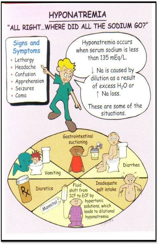 34 Best Images About Nursing (hyperhyponatremia) On. Early Pneumonia Signs. Premature Contractions Signs. Smoking Signage Signs Of Stroke. Real World Signs. Story Signs Of Stroke. 2017 Signs. Foam Board Signs. Mrsa Signs