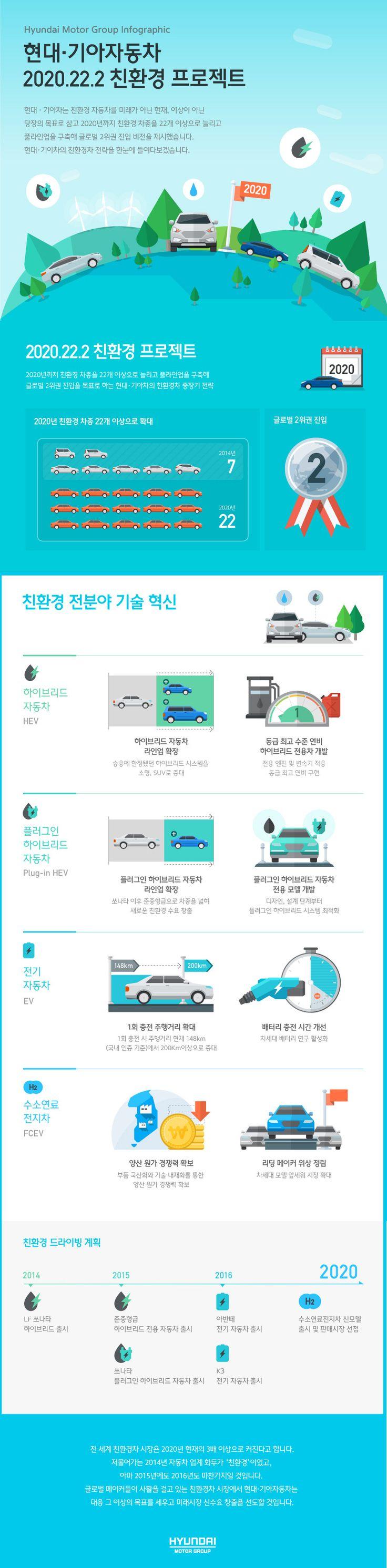 현대·기아자동차 2020.22.2 친환경 프로젝트 현대·기아자동차의 친환경차 중장기 전략을 인포그래픽으로 소개합니다 hyundaimotorgroup inforgraphic