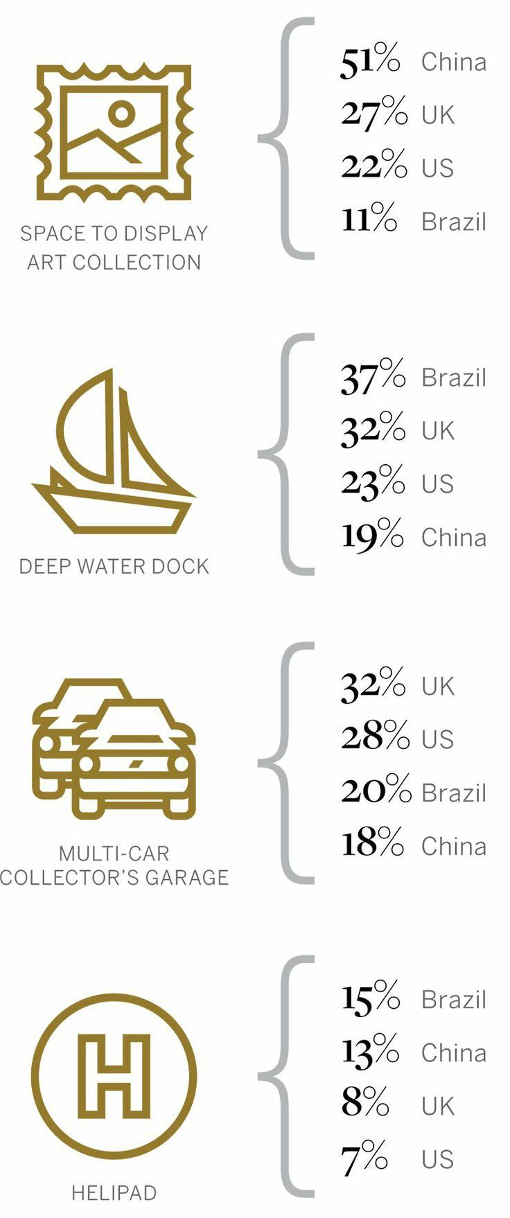 Selon l'Immeuble International de Sotheby, c'est ce que les gens(le peuple) riches veulent dans leurs maisons de luxe.