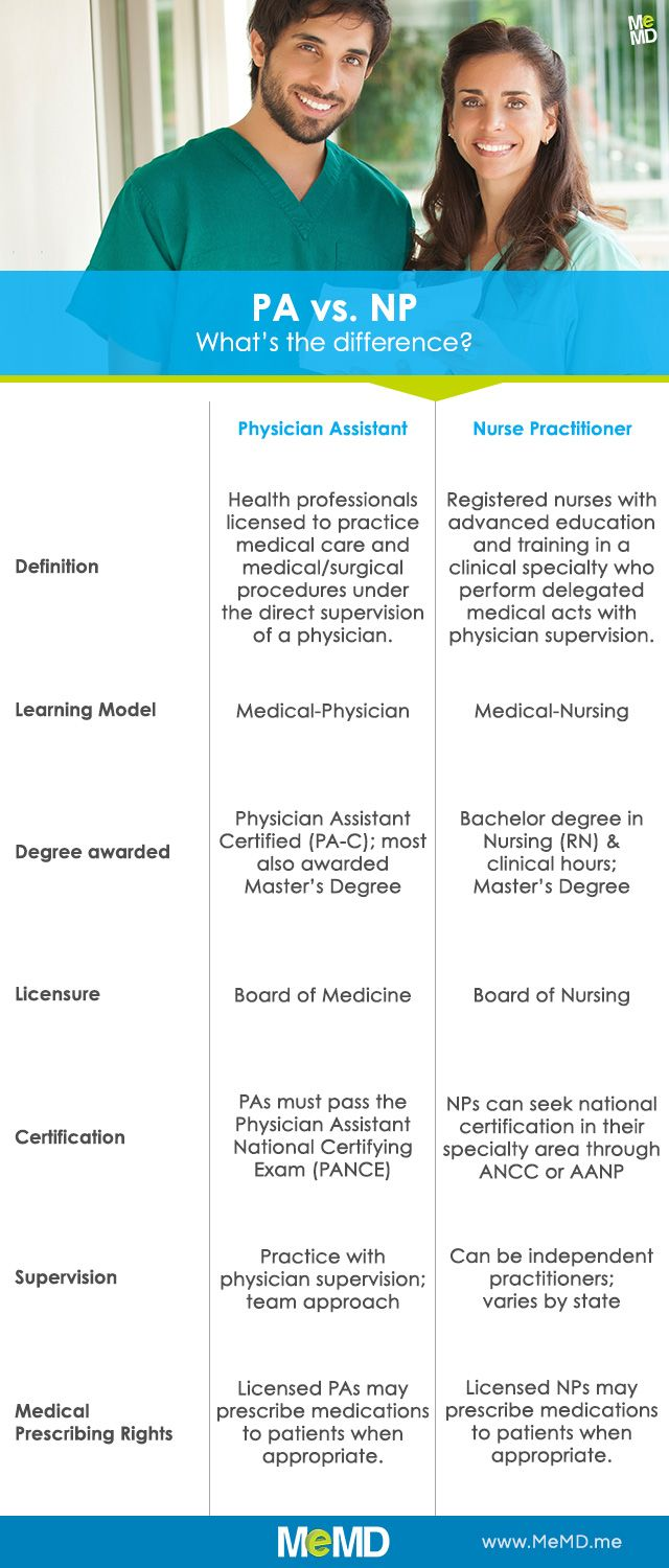 compare and contrast doctors vs nurse Comparing nurses' and doctors' prescribing habits  allowed comparison of nurses' prescribing decisions and those of medical mentors  cuss prescribing decisions with a doctor in contrast, a quarter expressed frustration at formulary limitations and at being limited.