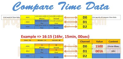 Time Comparison Instructions, Compare time data